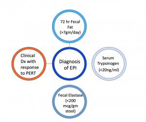 Diagnosing EPI, EPI diagnosis