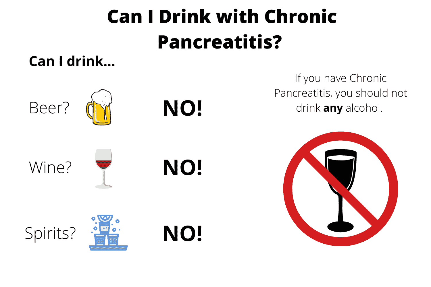 can i drink with chronic pancreatitis? NO! If you have chronic pancreatitis you should not drink any alcohol